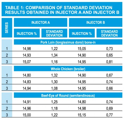 3 Table 1 Comparison Of Standard Deviation