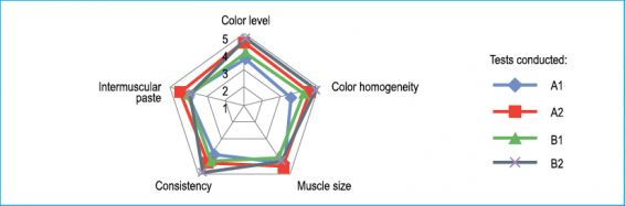 8 Graph 1 Sensory Evaluation Of The Various Tests
