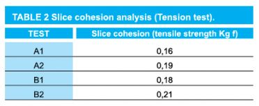 9 Table 2 Slice Cohesion Analysis